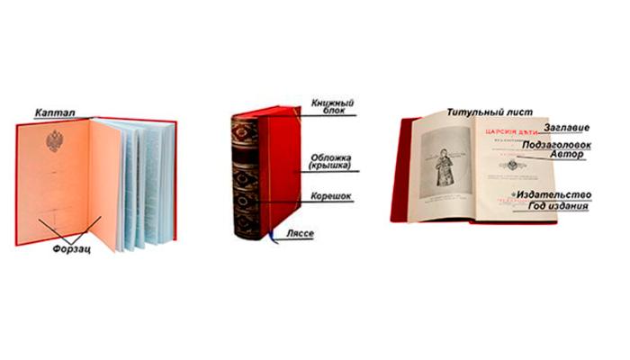 Критерии оценки антикварных книг