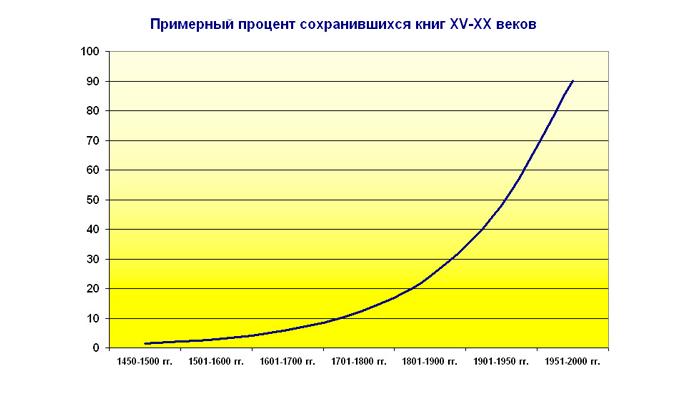 Статистика сохранившихся антикварных книг