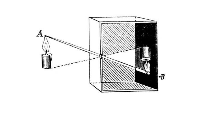 Схема работы камеры-обскуры